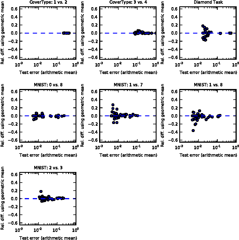 Figure 2 for An empirical analysis of dropout in piecewise linear networks