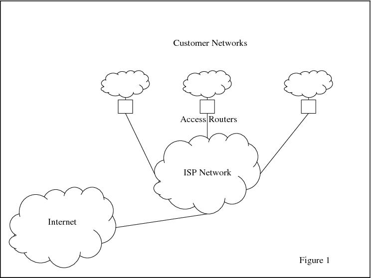 Service Level Agreements On Ip Networks Semantic Scholar