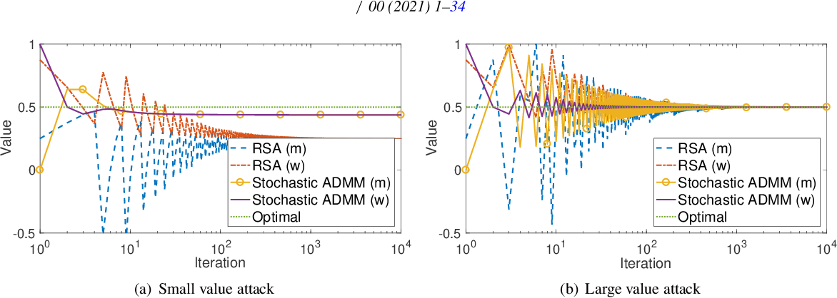 Figure 3 for Stochastic Alternating Direction Method of Multipliers for Byzantine-Robust Distributed Learning