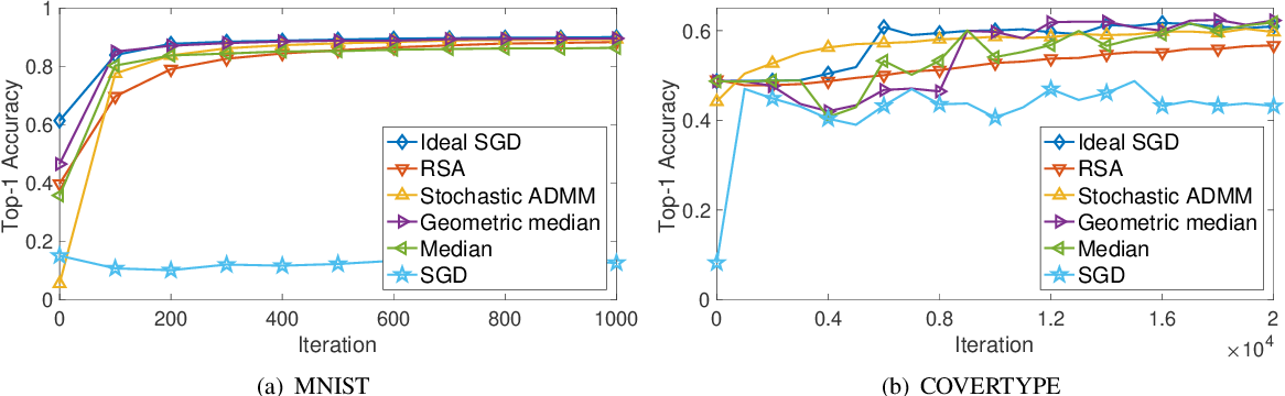Figure 4 for Stochastic Alternating Direction Method of Multipliers for Byzantine-Robust Distributed Learning