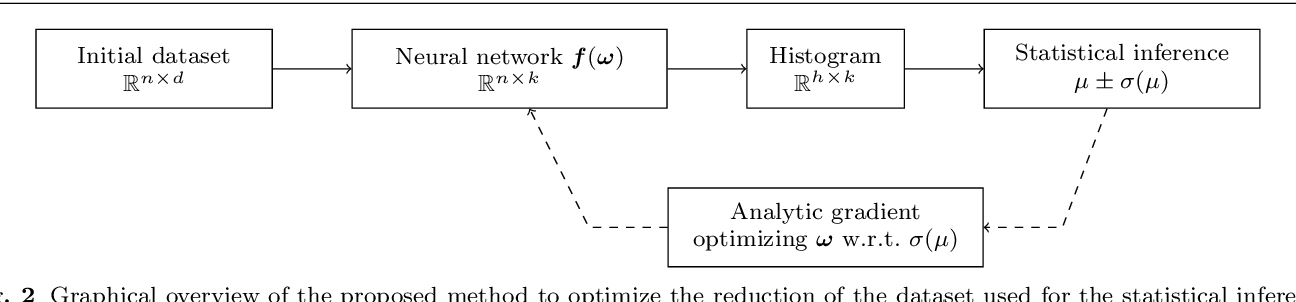 Figure 2 for Optimal statistical inference in the presence of systematic uncertainties using neural network optimization based on binned Poisson likelihoods with nuisance parameters
