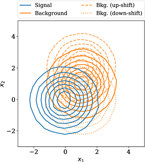 Figure 3 for Optimal statistical inference in the presence of systematic uncertainties using neural network optimization based on binned Poisson likelihoods with nuisance parameters