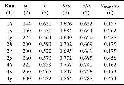 Table 3 from Encounters between spherical galaxies—II  Systems with