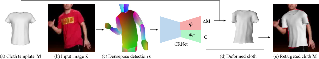 Figure 2 for Neural 3D Clothes Retargeting from a Single Image