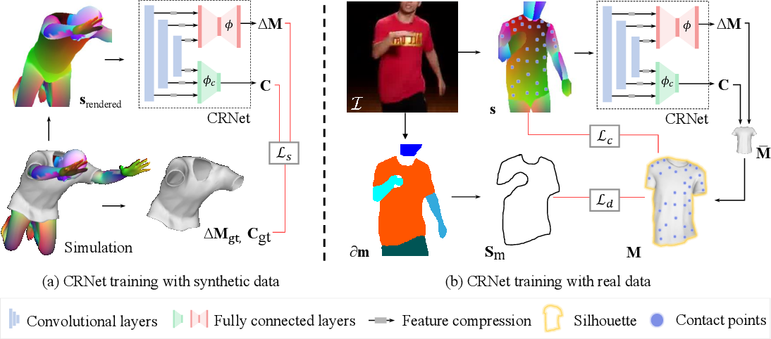 Figure 3 for Neural 3D Clothes Retargeting from a Single Image
