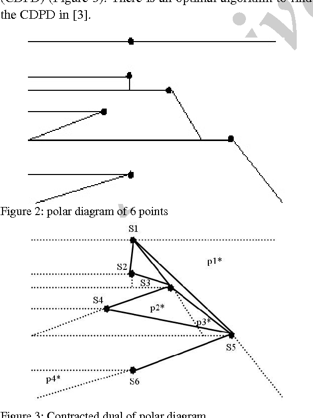 Near Pole Polar Diagram Of Points And Its Duality With Applications