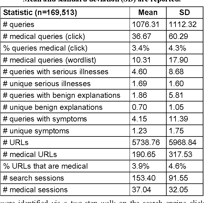 studies of the onset and persistence of medical concerns in search