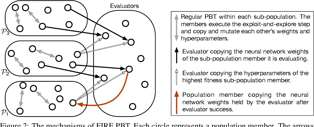 Figure 3 for Faster Improvement Rate Population Based Training