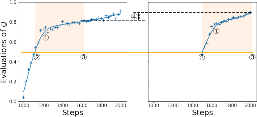 Figure 4 for Faster Improvement Rate Population Based Training
