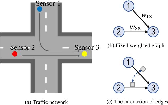 Figure 1 for Multi-Range Attentive Bicomponent Graph Convolutional Network for Traffic Forecasting