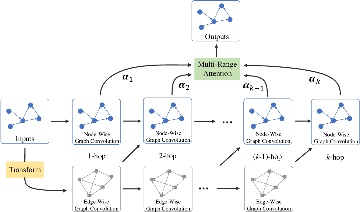 Figure 3 for Multi-Range Attentive Bicomponent Graph Convolutional Network for Traffic Forecasting