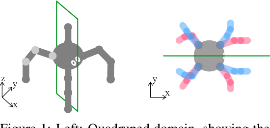 Figure 1 for Augmenting learning using symmetry in a biologically-inspired domain