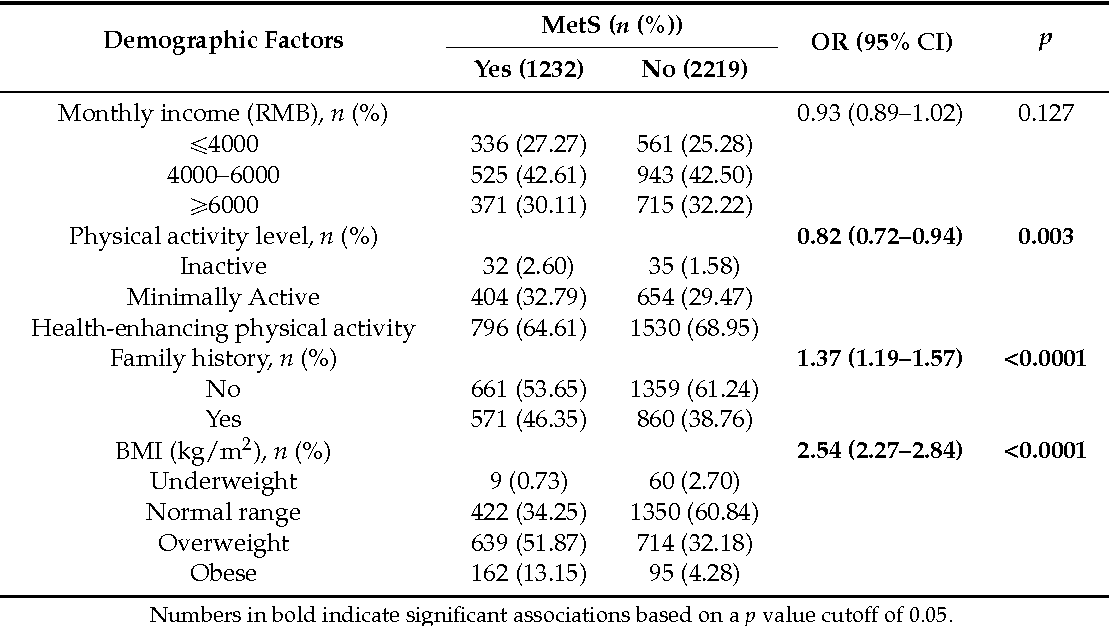 the metabolic syndrome prevalence in worldwide populations pdf