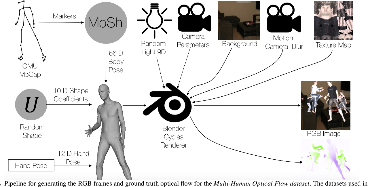 Figure 3 for Learning Multi-Human Optical Flow