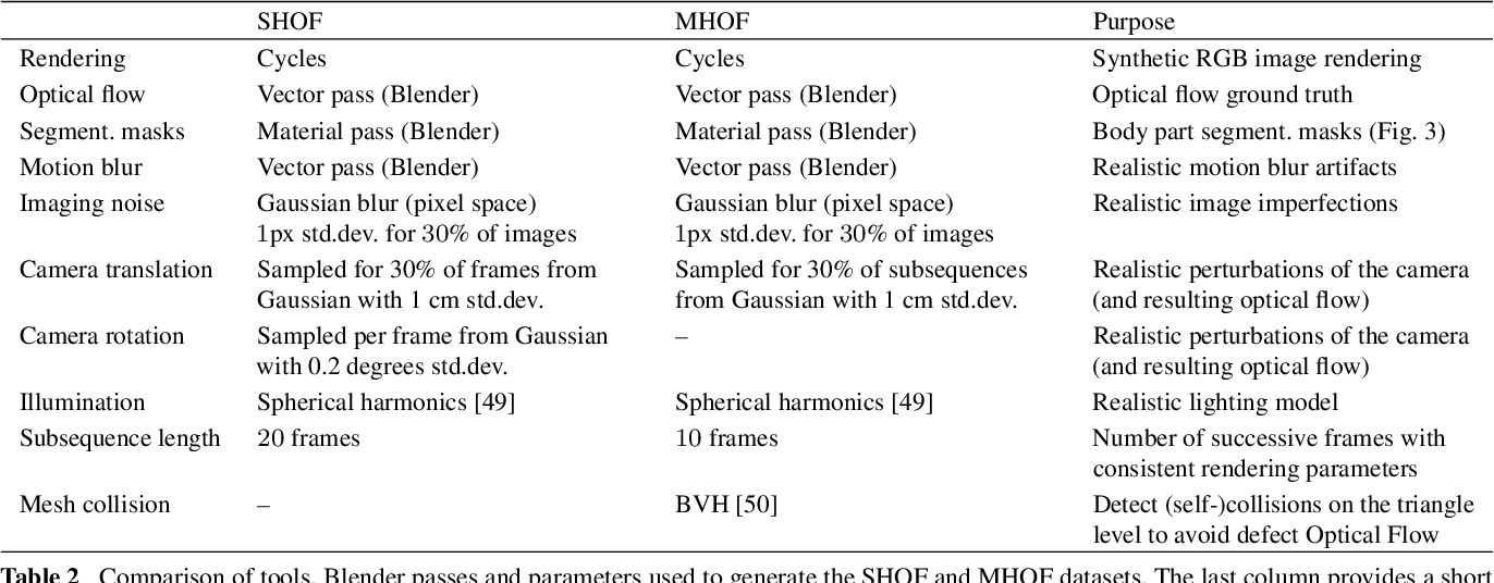 Figure 4 for Learning Multi-Human Optical Flow