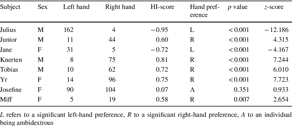 Table 2 from Preferential hand use by captive chimpanzees