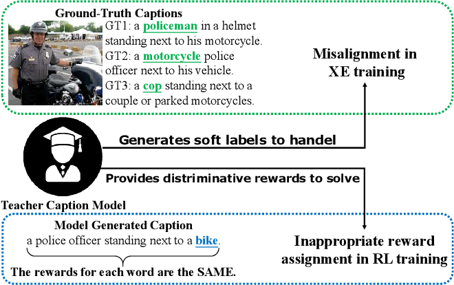 Figure 1 for Teacher-Critical Training Strategies for Image Captioning