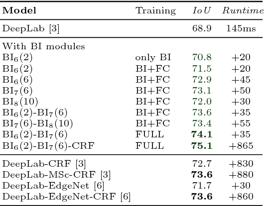 Figure 2 for Superpixel Convolutional Networks using Bilateral Inceptions