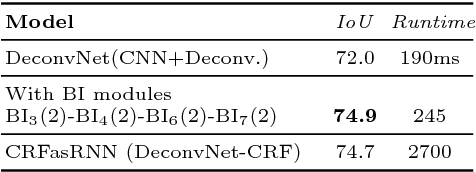 Figure 4 for Superpixel Convolutional Networks using Bilateral Inceptions