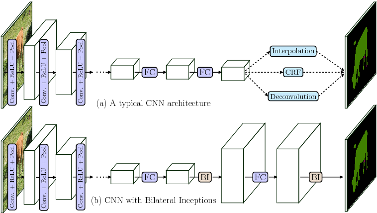 Figure 1 for Superpixel Convolutional Networks using Bilateral Inceptions