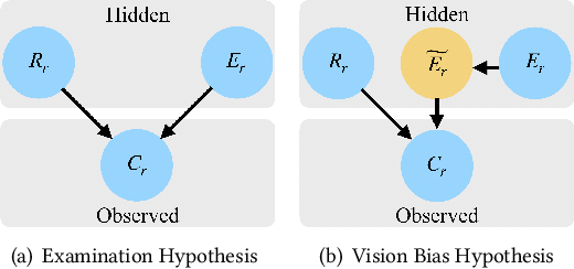 Figure 1 for Incorporating Vision Bias into Click Models for Image-oriented Search Engine