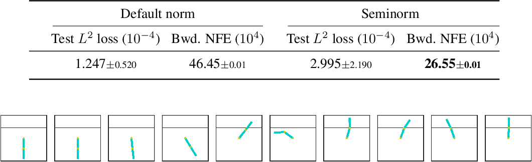 """Figure 4 for """"Hey, that's not an ODE"""": Faster ODE Adjoints with 12 Lines of Code"""