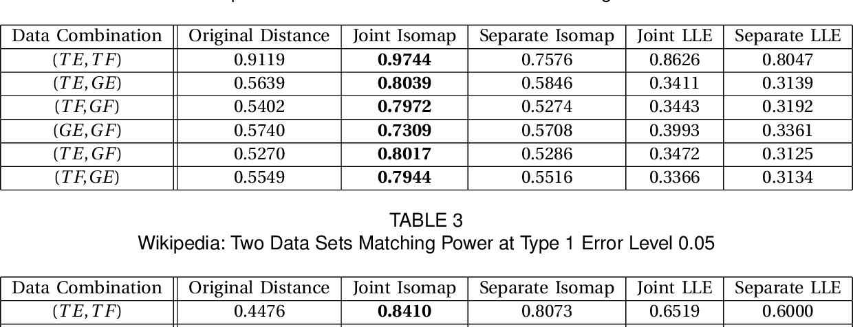 Figure 3 for Manifold Matching using Shortest-Path Distance and Joint Neighborhood Selection