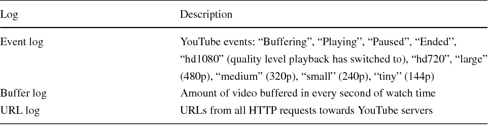 A machine learning approach to classifying YouTube QoE based on