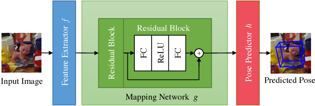 Figure 3 for Feature Mapping for Learning Fast and Accurate 3D Pose Inference from Synthetic Images