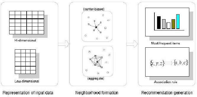 Figure 3 for A Survey Paper on Recommender Systems
