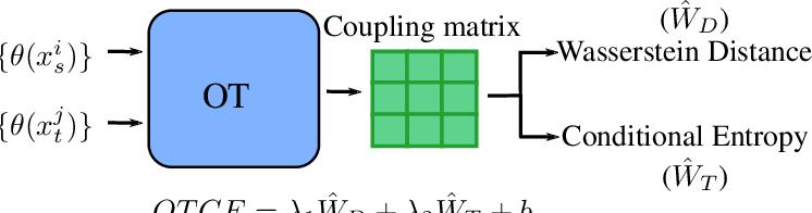 Figure 1 for Transferability Estimation for Semantic Segmentation Task