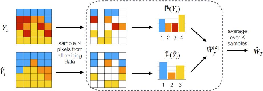Figure 2 for Transferability Estimation for Semantic Segmentation Task