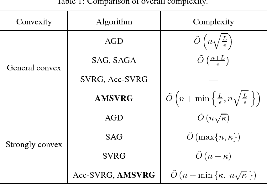 Figure 2 for Accelerated Stochastic Gradient Descent for Minimizing Finite Sums