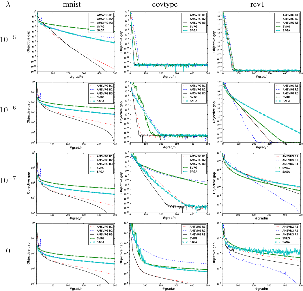 Figure 4 for Accelerated Stochastic Gradient Descent for Minimizing Finite Sums