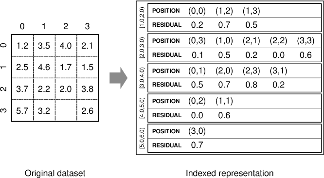 COMPASS: compact array storage with value index - Semantic Scholar