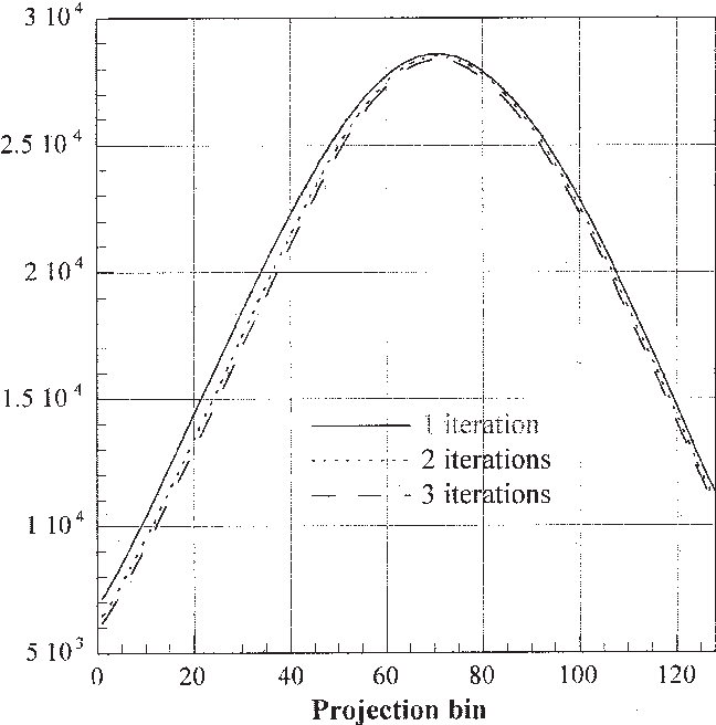 Figure 3. Profile of the scatter component in a projection plane of the clinical oncology study estimated by SRBSC using 2 subsets with one (solid line), two (dotted line) and three full iterations (dashed line) of OSEM