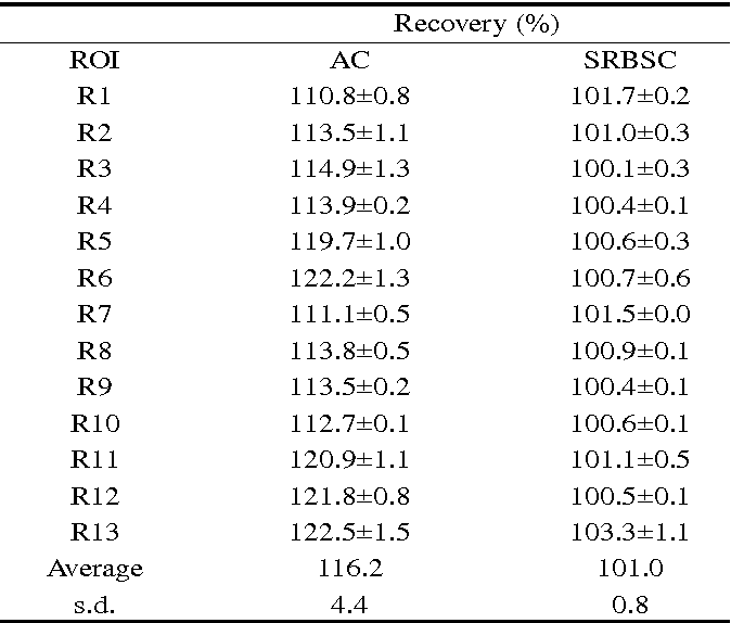 Table 2. Percentage recovery calculated in different structures of clinical interest in the Hoffman 3D brain phantom with attenuation correction only (AC) and after applying the scatter correction technique (SRBSC). The average and standard deviation (s.d.) for all the ROIs are also shown