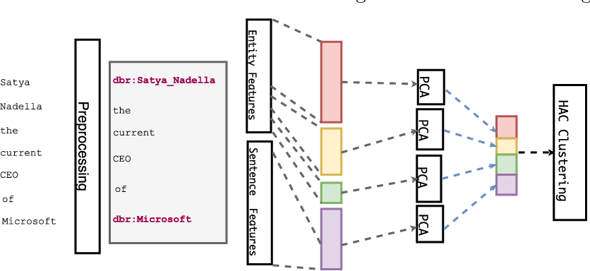 Figure 1 for Unsupervised Open Relation Extraction