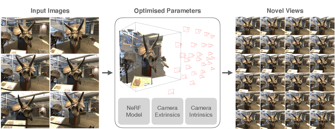 Figure 1 for NeRF--: Neural Radiance Fields Without Known Camera Parameters