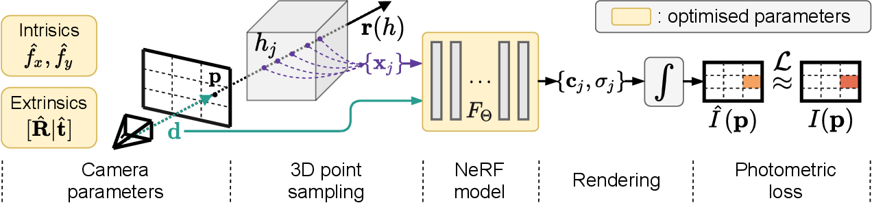 Figure 3 for NeRF--: Neural Radiance Fields Without Known Camera Parameters