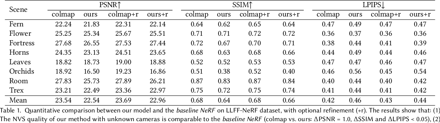 Figure 2 for NeRF--: Neural Radiance Fields Without Known Camera Parameters