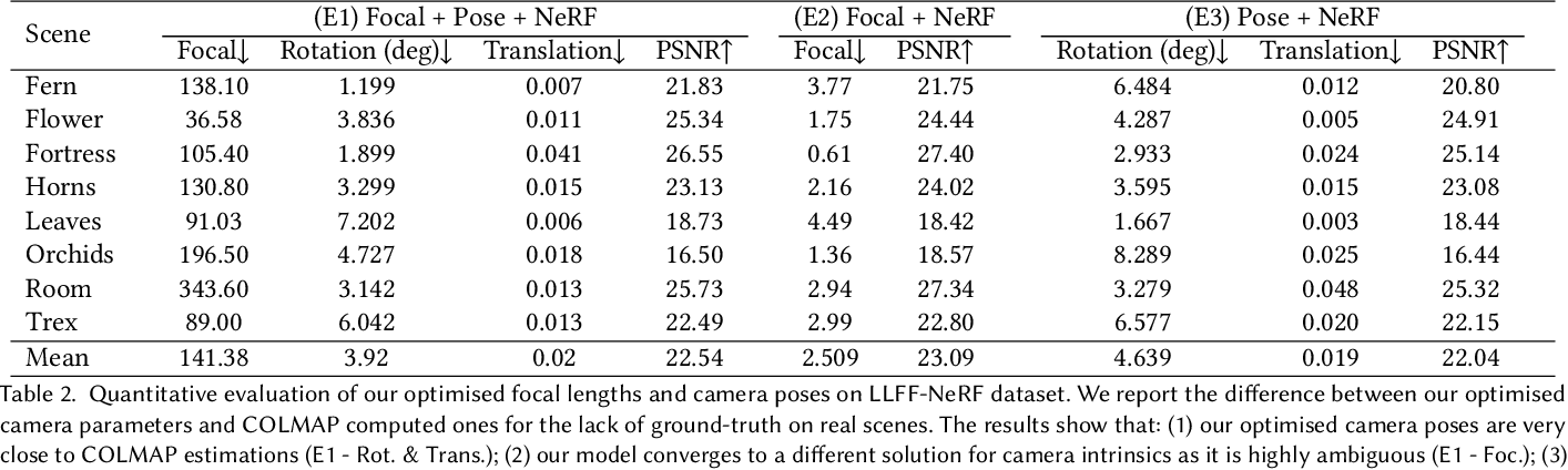 Figure 4 for NeRF--: Neural Radiance Fields Without Known Camera Parameters