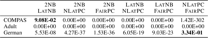 Figure 4 for Group Fairness by Probabilistic Modeling with Latent Fair Decisions