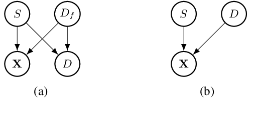Figure 1 for Group Fairness by Probabilistic Modeling with Latent Fair Decisions