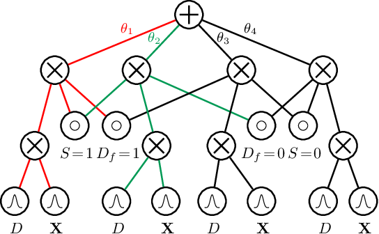 Figure 3 for Group Fairness by Probabilistic Modeling with Latent Fair Decisions