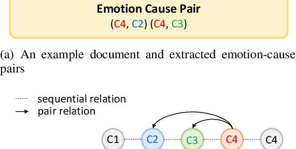 Figure 1 for End-to-end Emotion-Cause Pair Extraction via Learning to Link