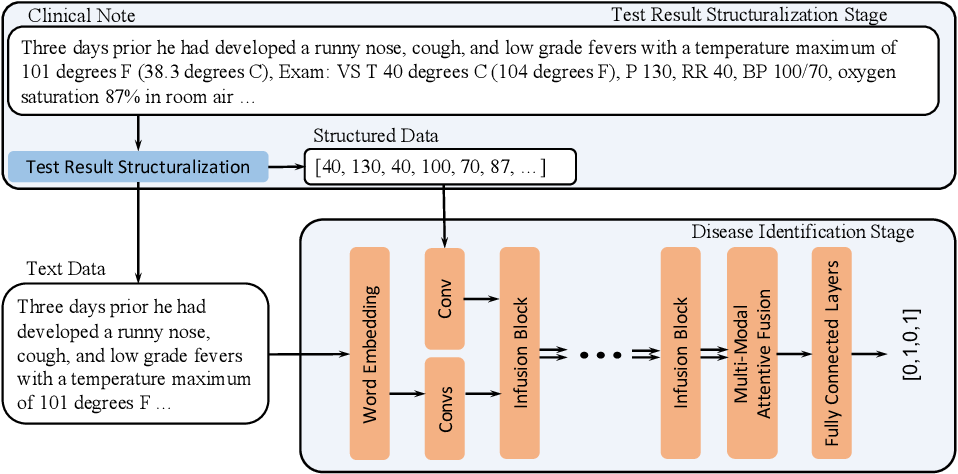 Figure 4 for Identification of Pediatric Respiratory Diseases Using Fine-grained Diagnosis System
