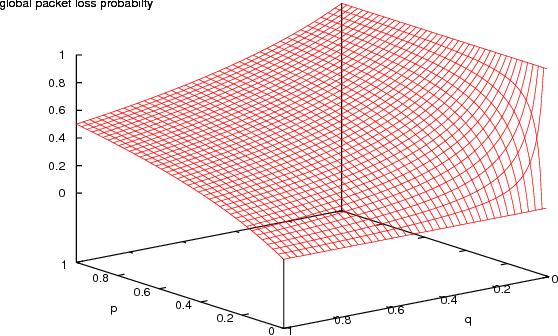 Figure 6: Loss limits.