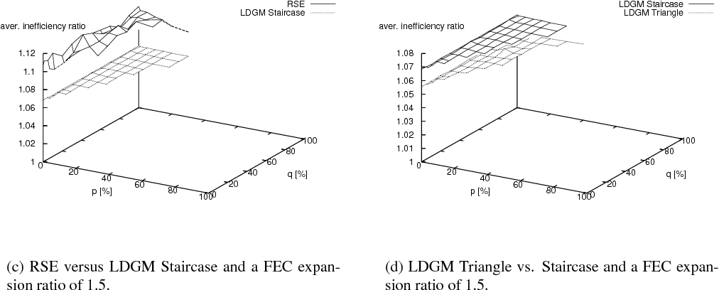 Figure 13: Tx_model_6 with LDGM Triangle, LDGM Staircase and RSE and a FEC expansion ratio of 2.5.