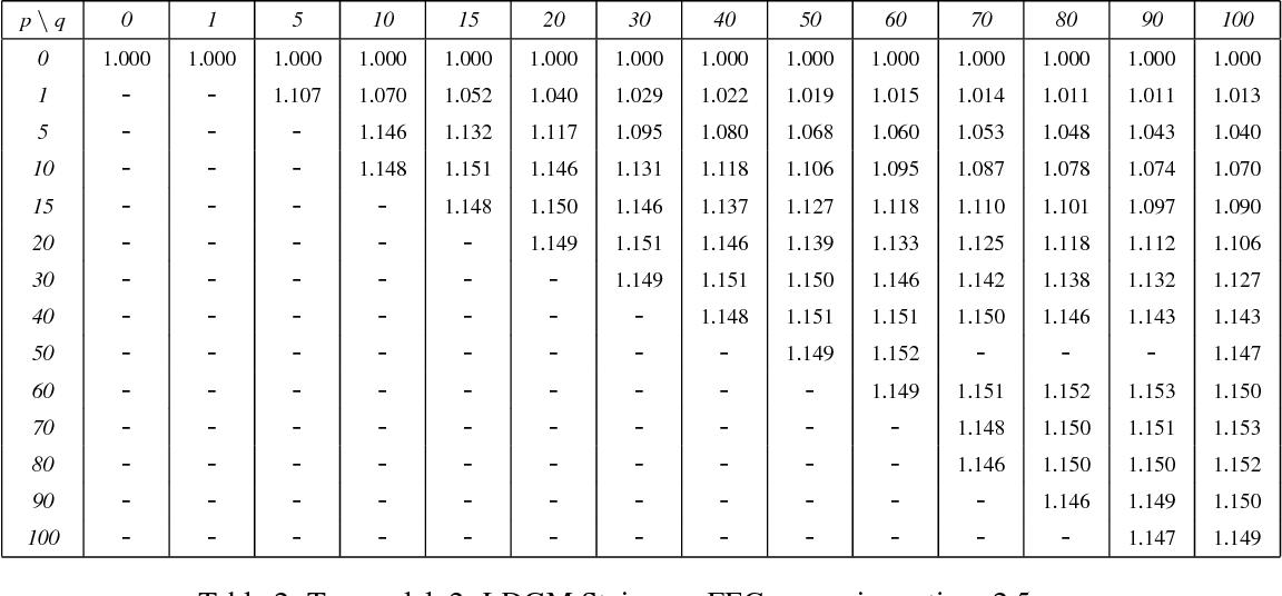 Table 4: Tx_model_2: LDGM Staircase, FEC expansion ratio = 1.5